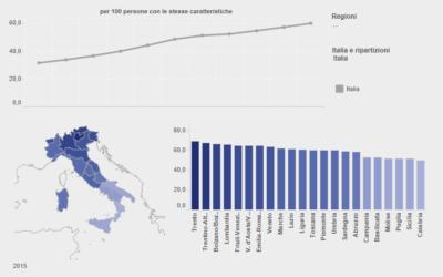 Utilizzo di Internet per Regioni